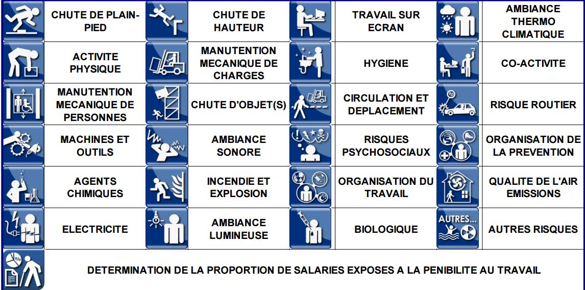 Document unique p nibilit tpe - Grille d identification des risques psychosociaux au travail ...
