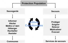 Pcs protection de la population