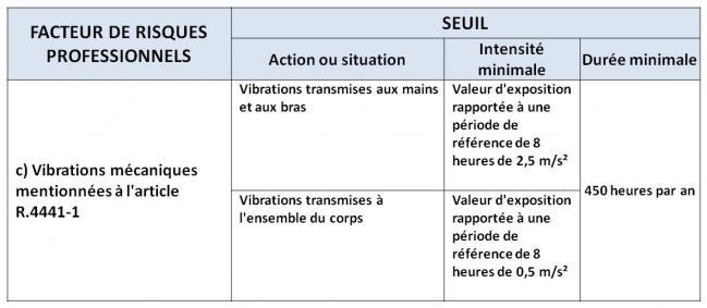 Seuils 1c