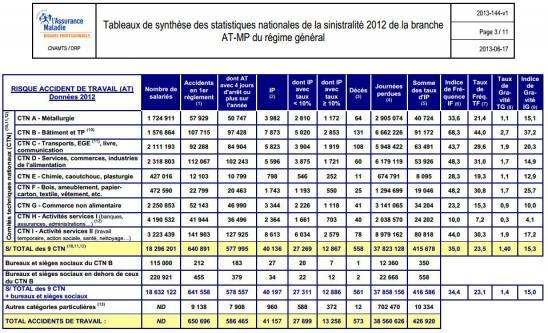 Statistiques ATMP 2012